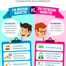 Digital Marketing 101: Inbound Marketing vs Outbound Marketing For Business