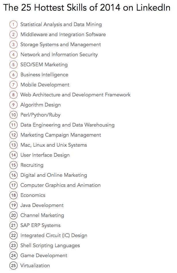 25 job skills 2015 linkedin study